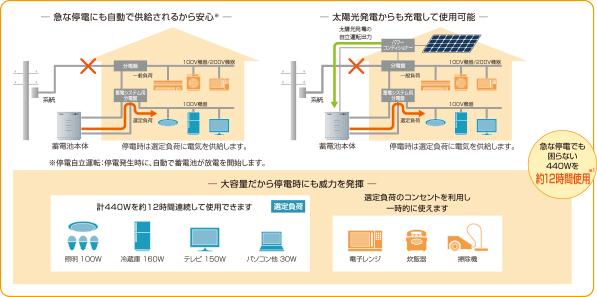 急な停電でも安心。440Wを約12時間使用可能。