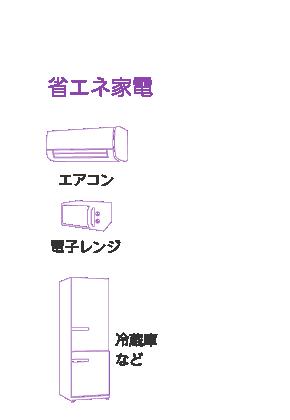 省エネ家電:エアコン・電子レンジ・冷蔵庫など
