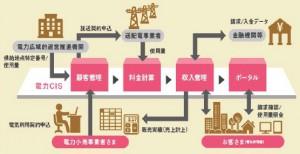 関電システムソリューション