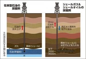 shale-gas-hakkutu